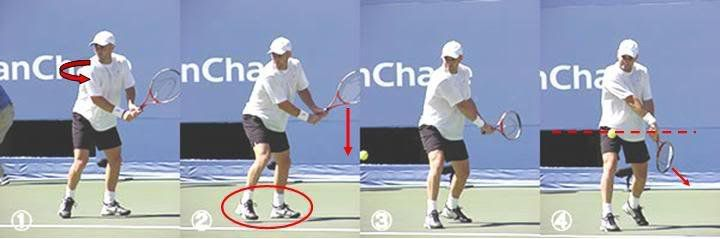The Open Stance VS The Closed Stance